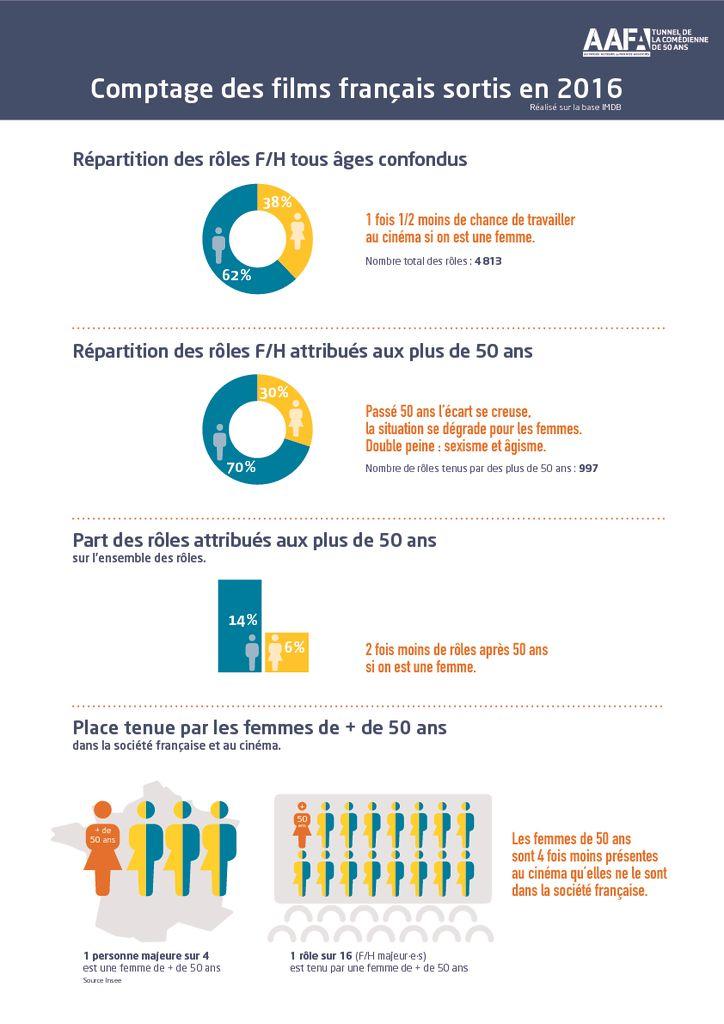 thumbnail of Infographie AAFA-Tunnel de la comédienne de 50 ans 2016